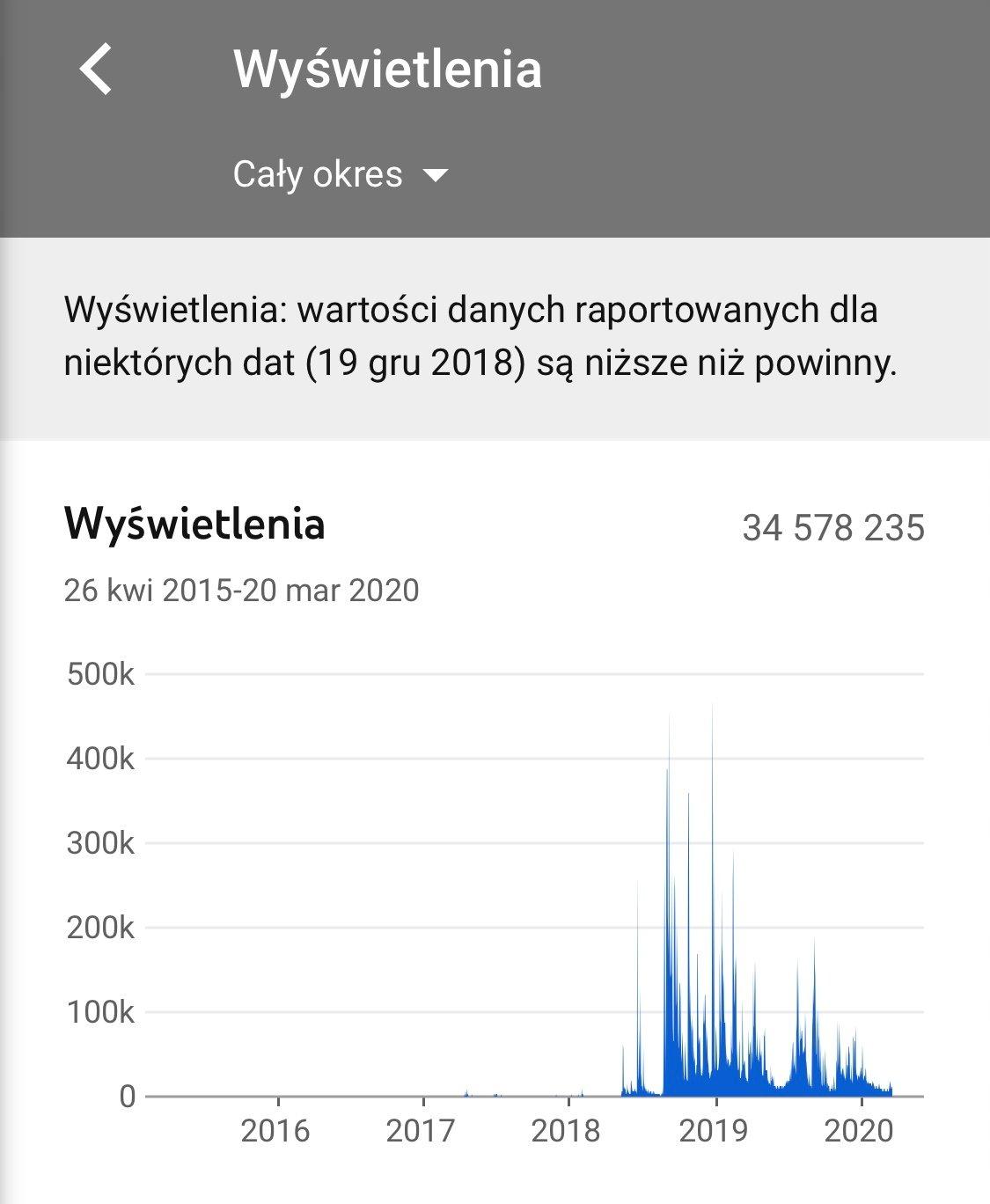Mateusz Chmielarek Sprzedaje Swoj Kanal Youtube Na Allegro Ile Za Niego Chce Boop Pl